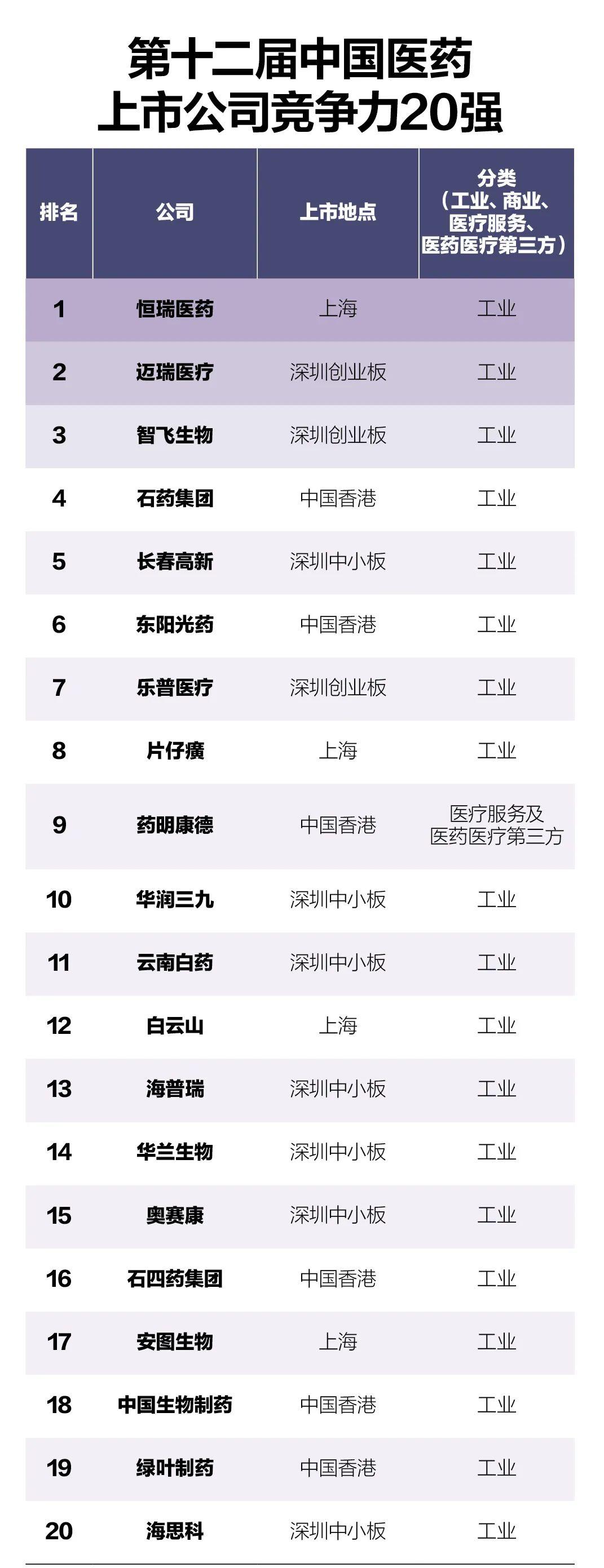 龙头落幕,新秀登场!2020年中国医药上市公司竞争力20强重磅公布