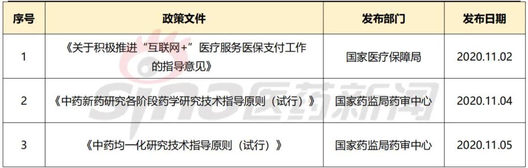 """产业周报丨CAR-T领域又现高额融资 """"互联网+""""医疗服务将纳入医保"""