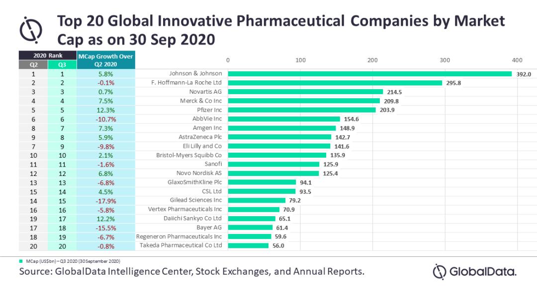 全球TOP20药企Q3市值,仅一半实现正增长!