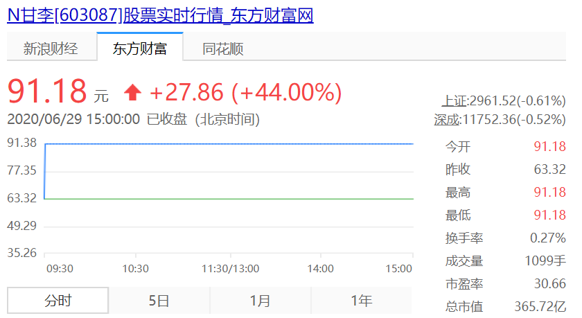 甘李药业上市首日大涨44%,市值已超通化东宝!