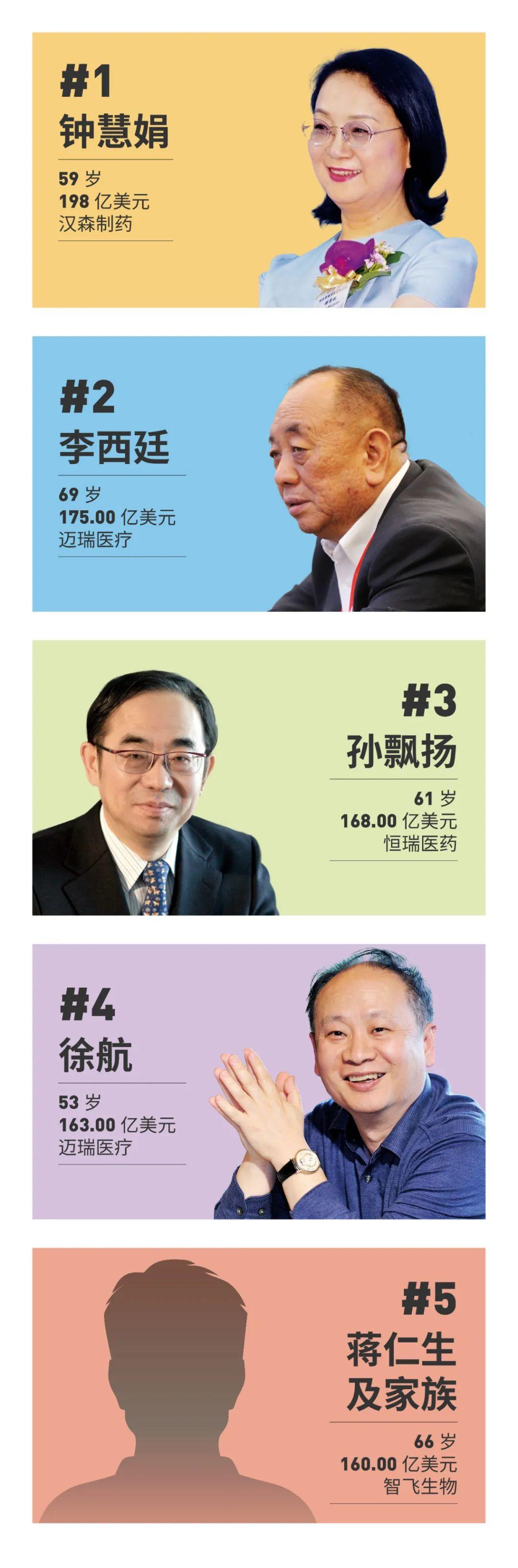 福布斯中国榜:医疗健康富豪50强公布(附名单)