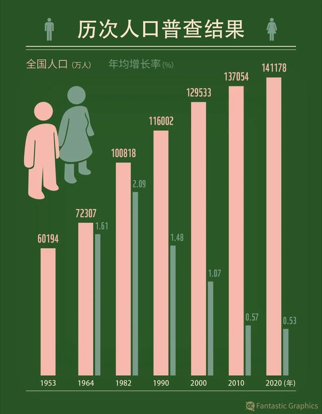全球倒数,生育率从6到1.3,中国经历了什么?