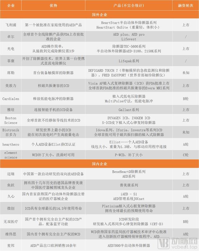 中国除颤器市场被海外垄断,迈瑞、鱼跃等企业如何实现国产替代?
