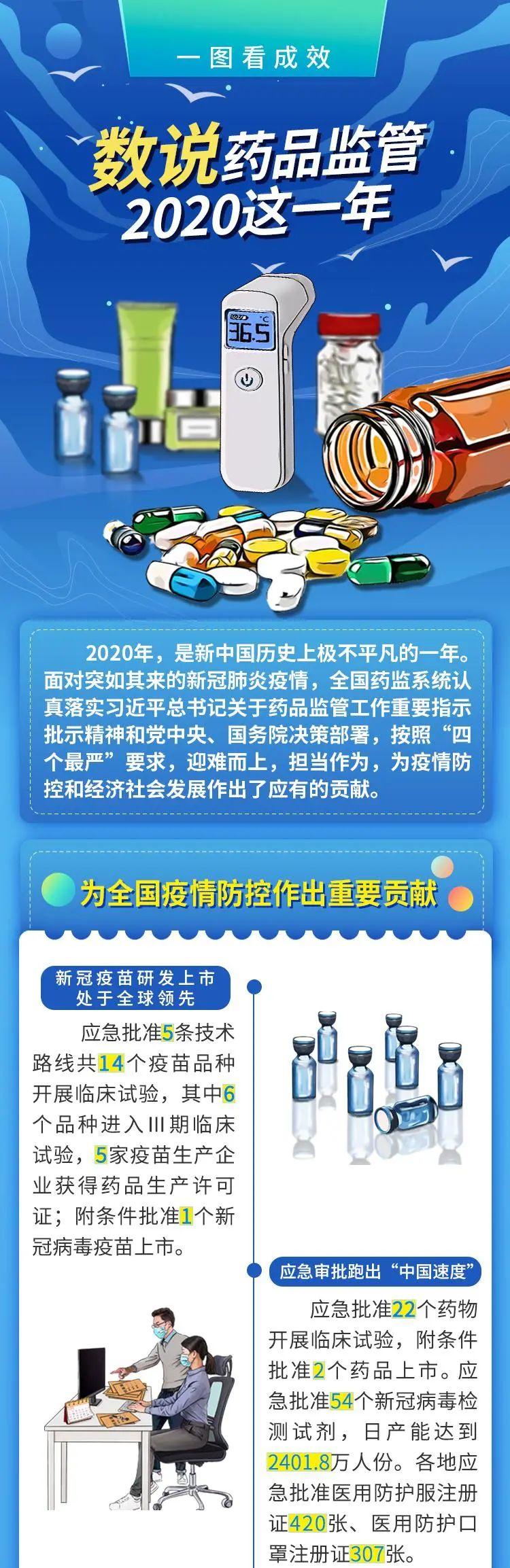 一图看懂 | 药品监管的2020和2021