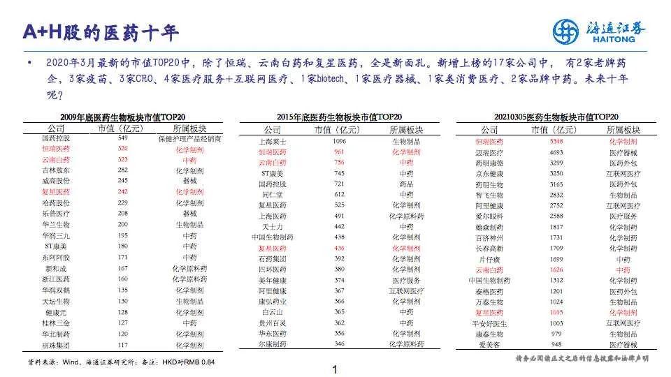全球Top10药企何时有中国身影?十问中国创新药、器械、疫苗未来!