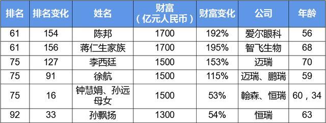 千亿药企缔造者登顶亚洲首富!大健康行业新增33位上榜富豪