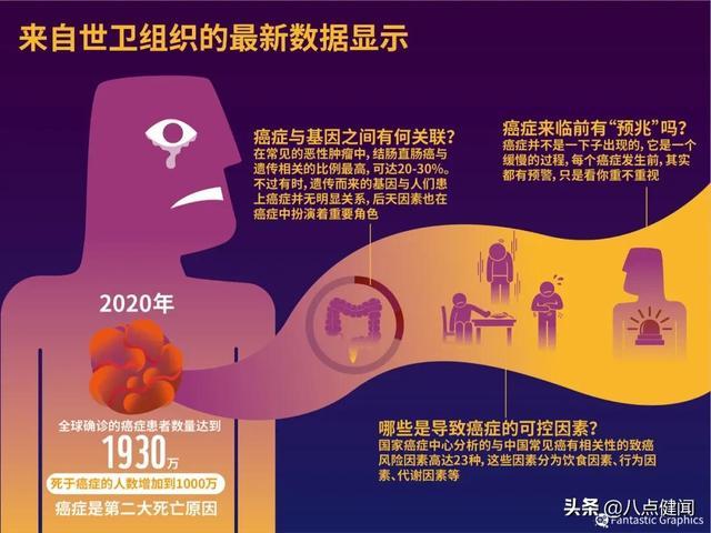 4亿中国人的焦虑,千亿资本蓝海,癌症早筛市场是如何被撬动的?