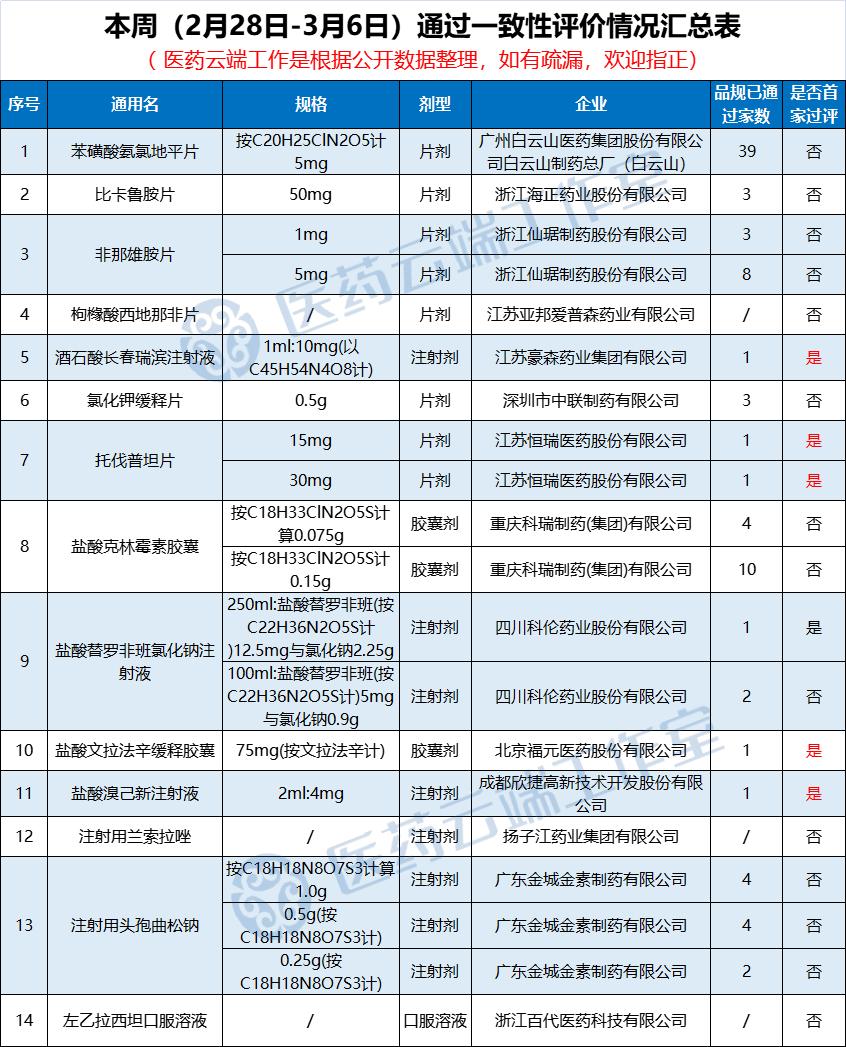 【持续跟踪105周】本周14个品种通过(视同)一致性评价,4款为首家!